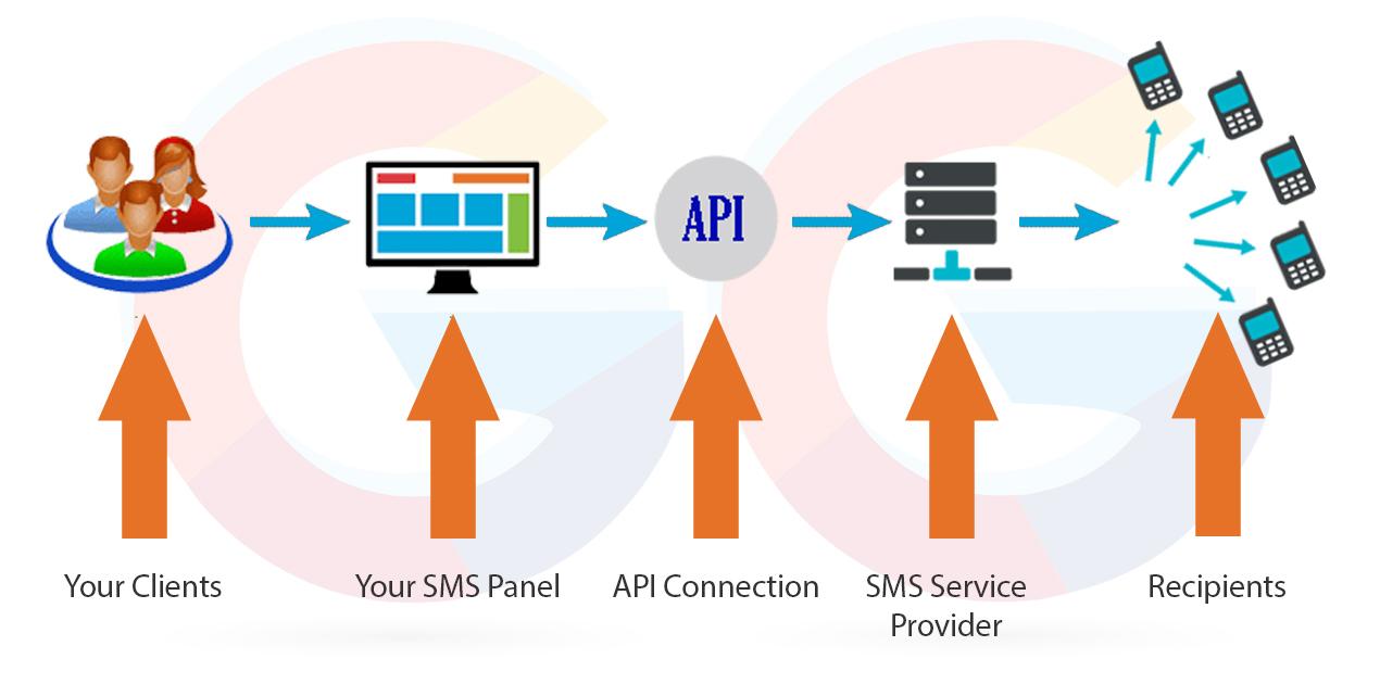 Branded SMS Marketing Module