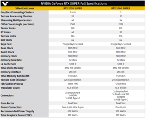 NVIDIA GeForce RTX 2060 Super and RTX 2070 Super full specifications