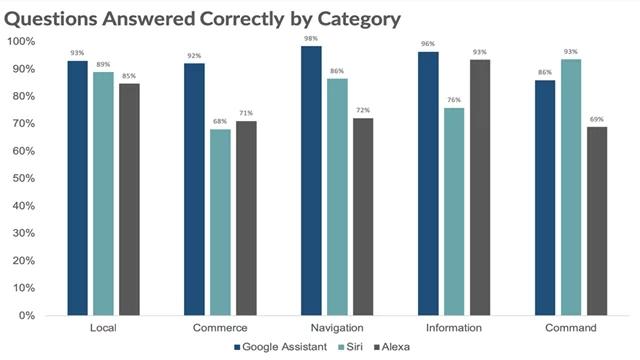 Google Assistant vs Siri vs Alexa Q & A Report Chart