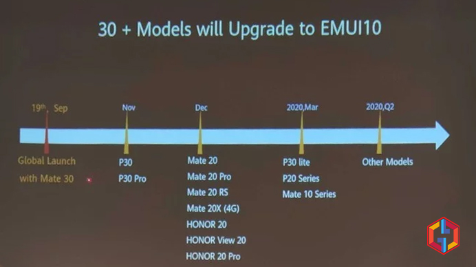 Huawei EMUI 10 Update Roadmap