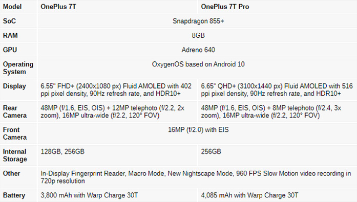 OnePlus 7T and 7T Pro detailed Specifications
